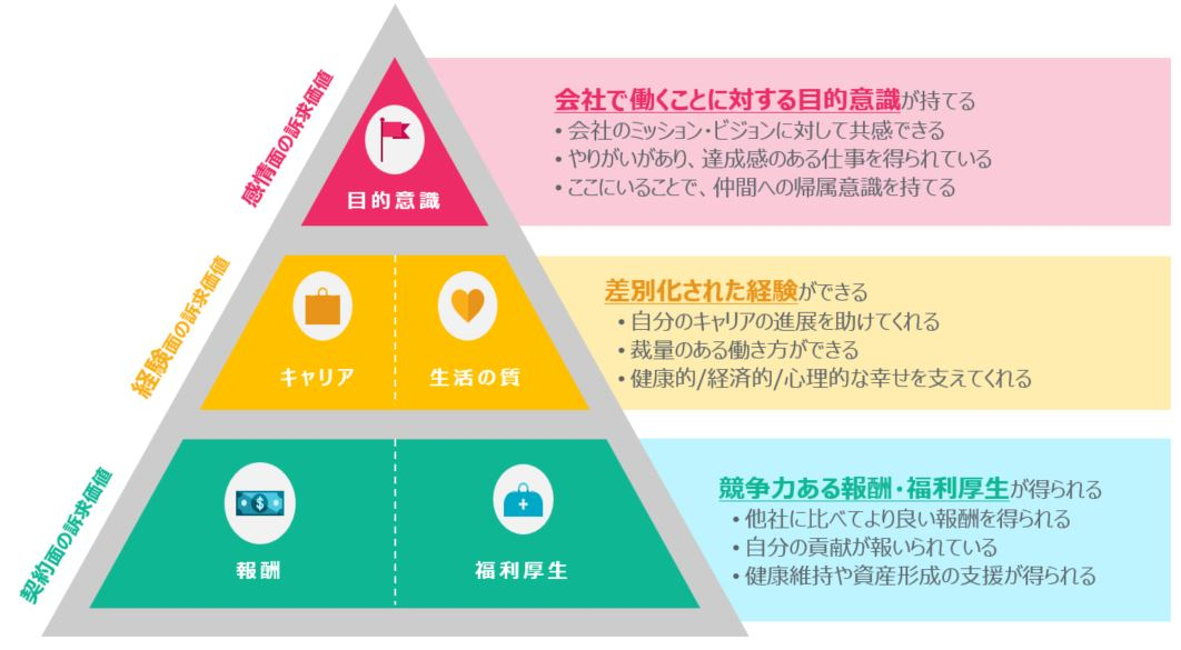 Employee Value Proposition(従業員価値提案)